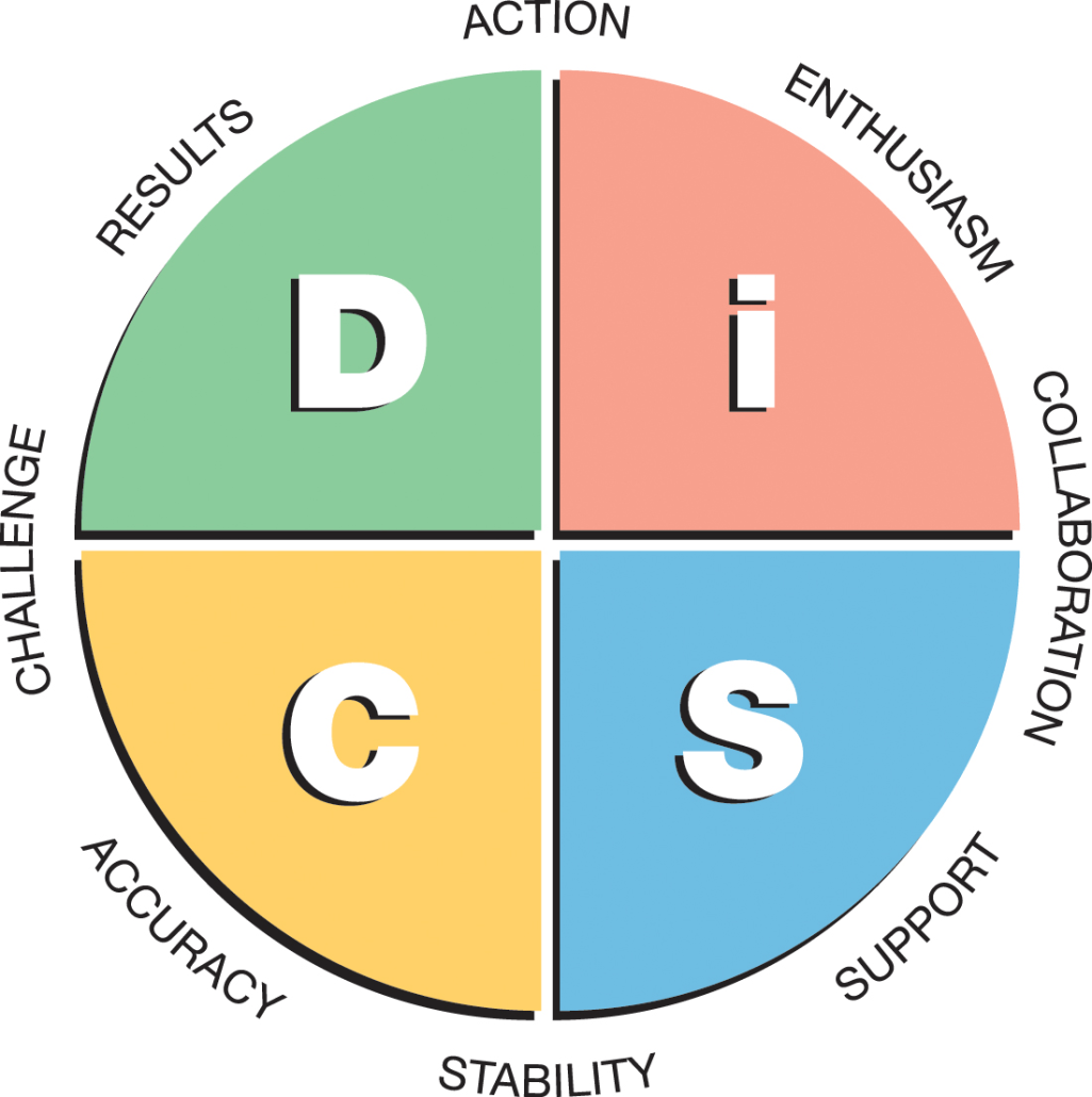 Everything-DiSC-Workplace-Map